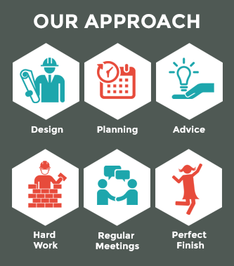 Find out more about how we'd approach your project